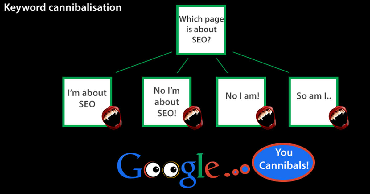 Keyword cannibalisation must be fixed for better SEO