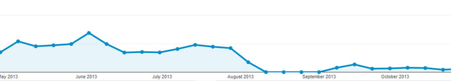 This is what a panda penalty looks like in Google analytics