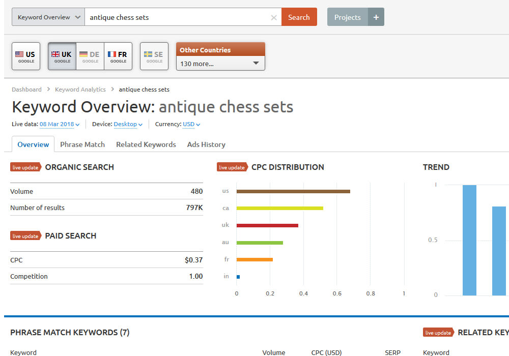 Antiques chess sets search volume SEMrush