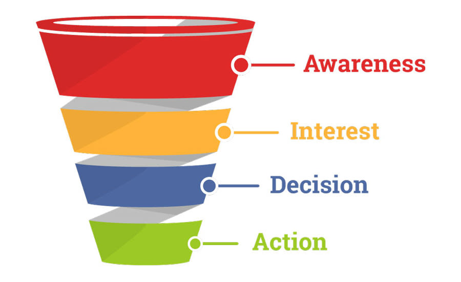 Stages of Marketing Funnel