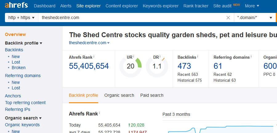 The Shed Centre Links Ahrefs