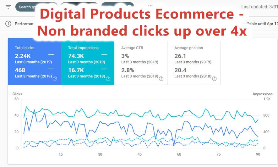 Digital products seo proof
