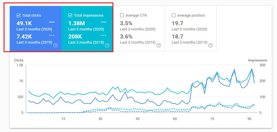 Google Search Console data for client SEO results January 2020