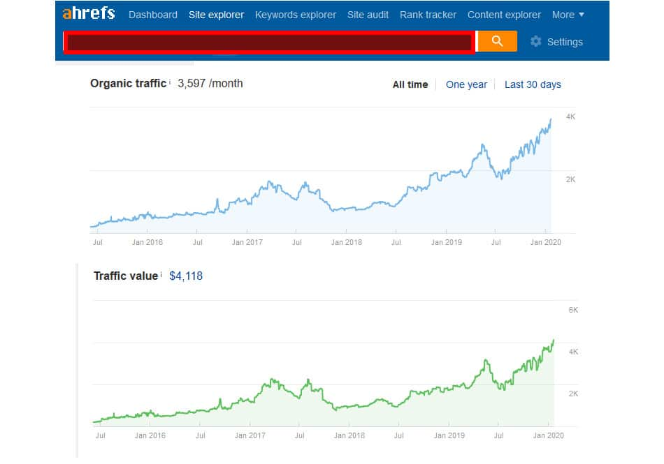 home and garden ahrefs seo stats for client january 2020