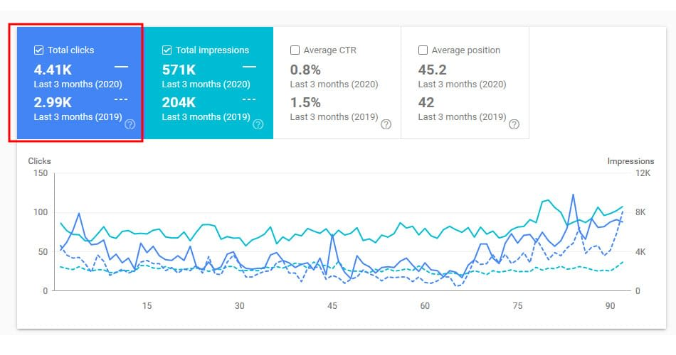 google search console stats for home and garden client january 2020