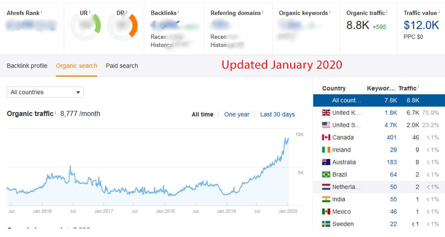 ahrefs traffic of seo service proof january 2020