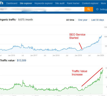 seo results through my services